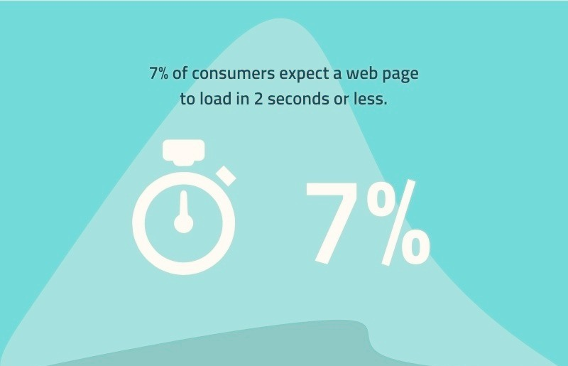 web page loading expectations